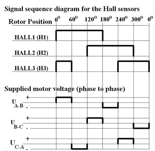 bldc_motor_jednosmerni_motor_dc_motor_elektronika_projekti_mehatronika_automatikars_3.jpg