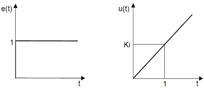 formule5_drajveri_za_upravljanje_dc_motorom_pid_regulacija_elektronika_projekti_automatika.rs.jpg