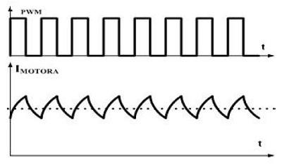 slika1_drajveri_za_upravljanje_dc_motorom_pid_regulacija_elektronika_projekti_automatika.rs.jpg