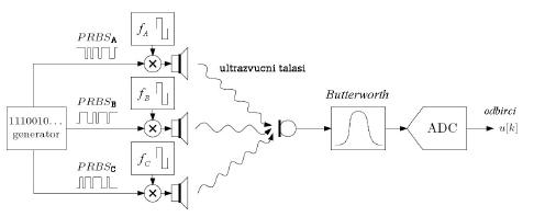 eurobot-srbija_2010_mehatronika_autobot_bikoni_ultrazvucni_spektar_senzori__automatika.rs_6.jpg
