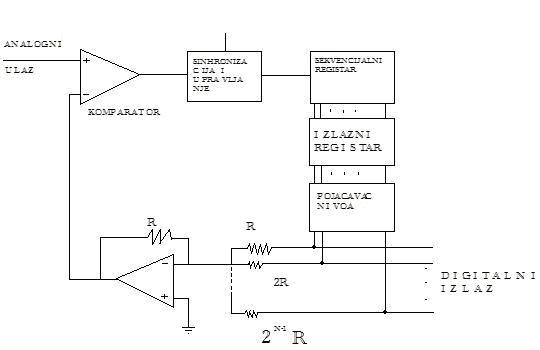 slika1_ad_konvertor_tipa_kvant_po_kvant_elektronika_obrada_signala_automatika.rs.jpg