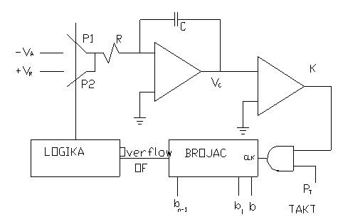 slika2_ad_konvertor_tipa_kvant_po_kvant_elektronika_obrada_signala_automatika.rs.jpg
