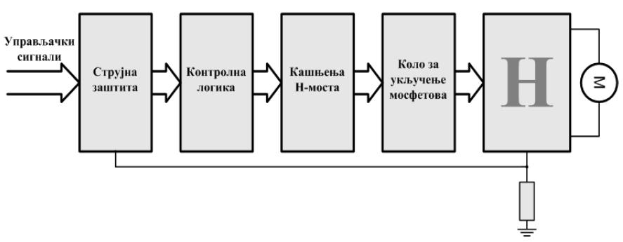 projekti_cd_motor_maxon_h_most_drajver_elektoronika_programiranje_mikrokontrolera_pic16f877_ftn_novi_sad_katedra_za_elektroniku_automatika.rs_10.jpg