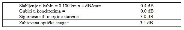 tabela1_optiki_kablovi_baza_znanja_obrada_signala_automatika.rs.jpg