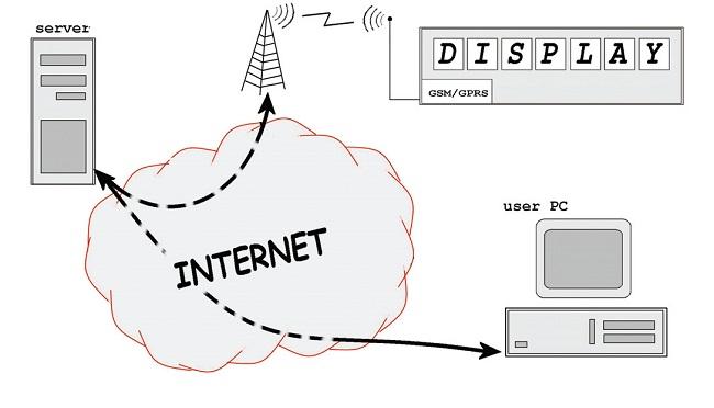 slika1_prikazivanje_podataka_na_udaljenom_displeju_primenom_gsm_projekti_automatika.rs.jpg