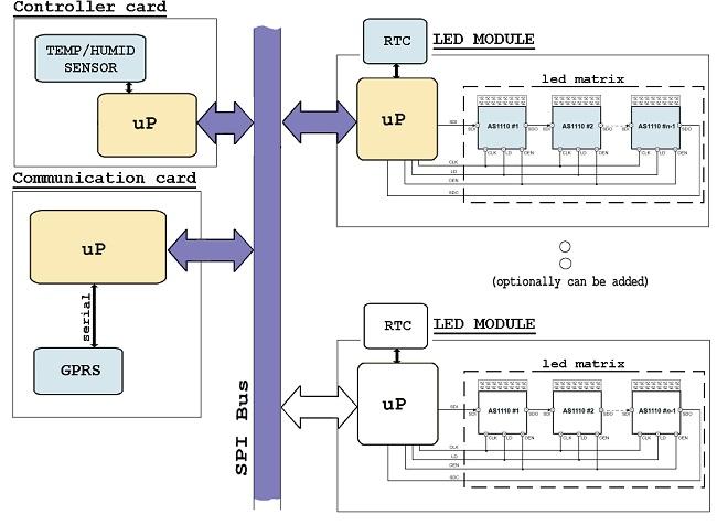 slika2_prikazivanje_podataka_na_udaljenom_displeju_primenom_gsm_projekti_automatika.rs.jpg