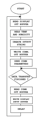 slika3_prikazivanje_podataka_na_udaljenom_displeju_primenom_gsm_projekti_automatika.rs.jpg