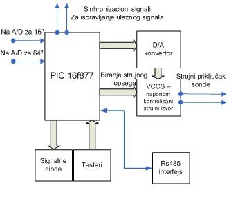 slika4_hardverska_realizacija_upravljake_elektronike_elektrolog_sonde_za_merenje_u_vodenim_buotinama_automatika.rs.jpg