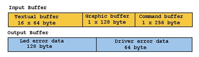 slika4_prikazivanje_podataka_na_udaljenom_displeju_primenom_gsm_projekti_automatika.rs.jpg