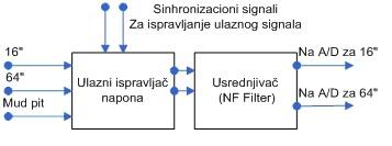 slika6_hardverska_realizacija_upravljake_elektronike_elektrolog_sonde_za_merenje_u_vodenim_buotinama_automatika.rs.jpg