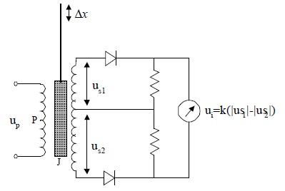 slika7_lvdt_senzori_baza_znanja_senzori_automatika.rs.jpg