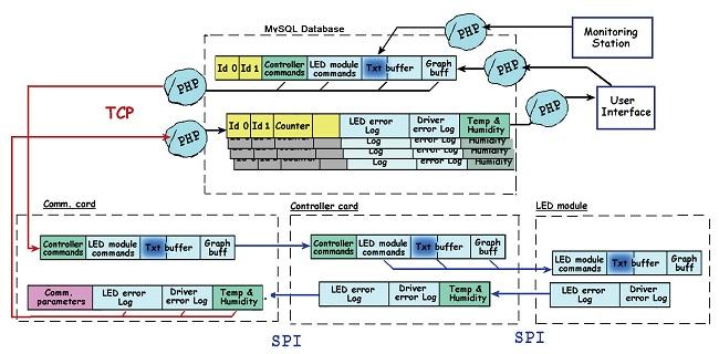 slika7_prikazivanje_podataka_na_udaljenom_displeju_primenom_gsm_projekti_automatika.rs.jpg