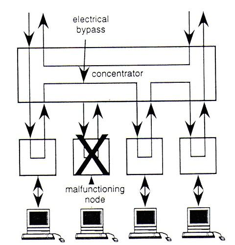 slika13_standardizovani_sistemi_i_mreze_sa_optickim_vlaknima_baza_znanja_obrada_signala_automatika.rs.jpg