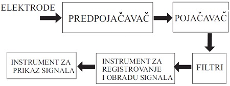 slika3_realizacija_univerzalnog_prenosivog_ekg_eeg_ureaja_elektronika_projekti_automatika.rs.jpg