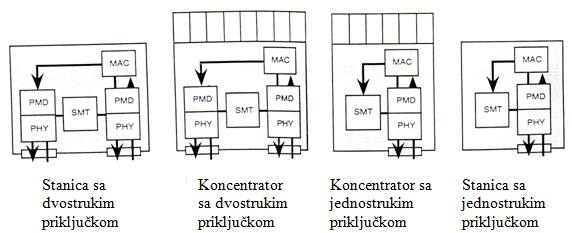 slika8_standardizovani_sistemi_i_mreze_sa_optickim_vlaknima_baza_znanja_obrada_signala_automatika.rs.jpg