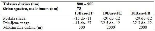 tabela1_standardizovani_sistemi_i_mreze_sa_optickim_vlaknima_baza_znanja_obrada_signala_automatika.rs.jpg