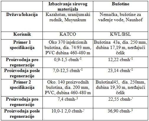 tabela3_hidraulicna_impulsna_metoda_za_oporavak_busotina_za_vodu_projekti_automatika.rs.jpg