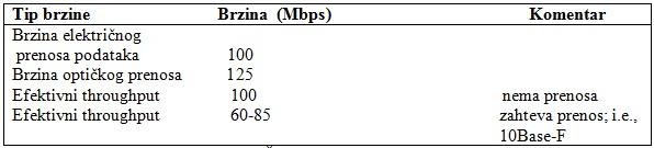 tabela3_standardizovani_sistemi_i_mreze_sa_optickim_vlaknima_baza_znanja_obrada_signala_automatika.rs.jpg