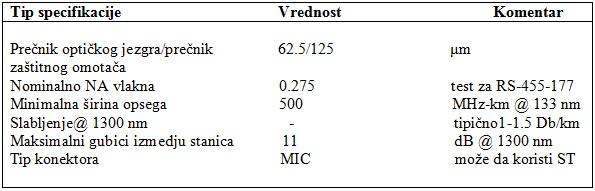 tabela4_standardizovani_sistemi_i_mreze_sa_optickim_vlaknima_baza_znanja_obrada_signala_automatika.rs.jpg
