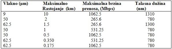tabela5_standardizovani_sistemi_i_mreze_sa_optickim_vlaknima_baza_znanja_obrada_signala_automatika.rs.jpg