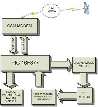 slika2_upravljanje_putem_sms_projekti_automatika.rs.jpg