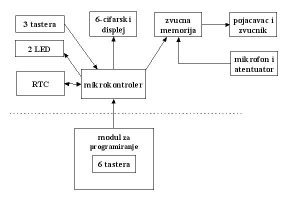 slika3_hardverska_realizacija_govornog_casovnika_projekti_elektronika_automatika.rs.jpg
