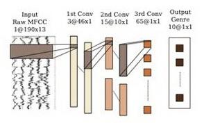vesti_obrada_signala_neural_networks_automatika.rs.jpg