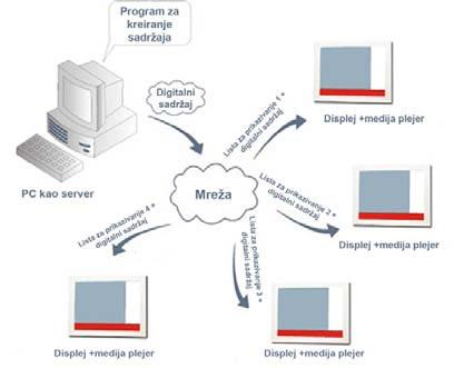slika5_digitalni_reklamni_panoi_baza_znanja_automatika.rs.jpg