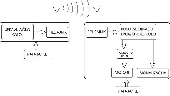 1_upravljanje_dc_motorima_preko_rf_komunikacije_elektronika_projekti_automatika.rs.jpg