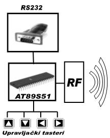 2_upravljanje_dc_motorima_preko_rf_komunikacije_elektronika_projekti_automatika.rs.jpg