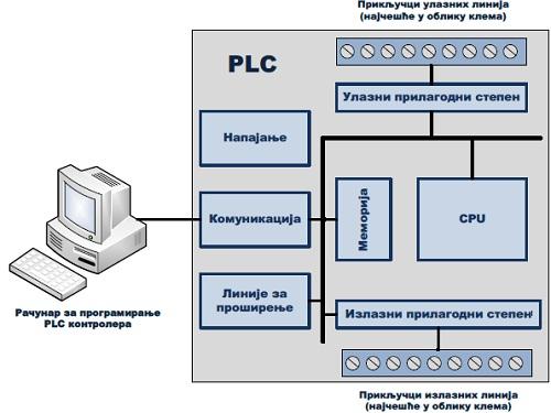 slika2_konstrukcija_plc_baza_znanja_automatika.rs.jpg