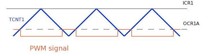 10_pwm_signal__maxon_dc-senzori_i_aktuatori__elektronika_elektricna_vozila_nagradna__igra_automatika.rs.jpg