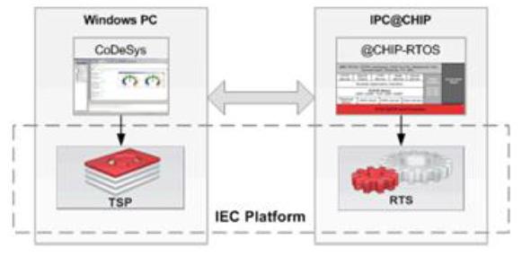 3_baza_znanja_upravljanje_procesima_plc_scada_back_nt_300_ipcchip__automatika.rs.jpg