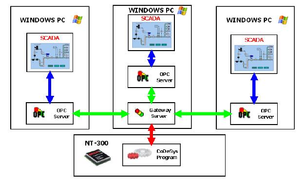 4_baza_znanja_upravljanje_procesima_plc_scada_back_nt_300_ipcchip__automatika.rs.jpg