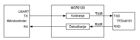 4_projekti_mikroelektronika_irda2_infrared_automatika.rs.jpg