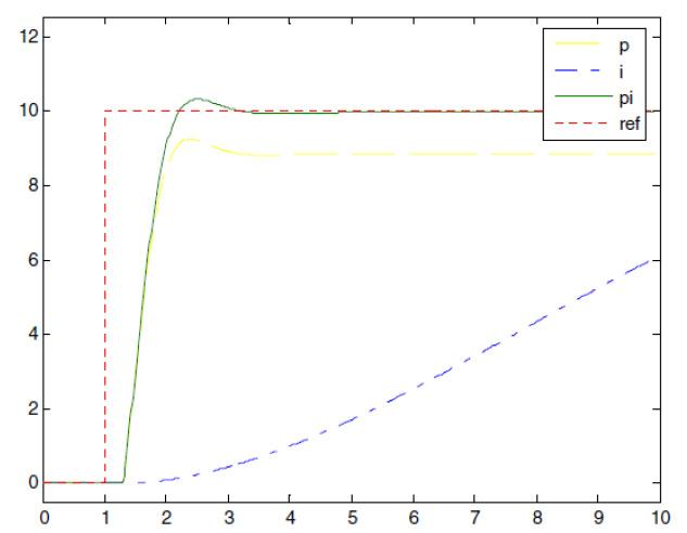 8_pid_regulatror_maxon_dc-senzori_i_aktuatori__elektronika_elektricna_vozila_nagradna__igra_automatika.rs.jpg
