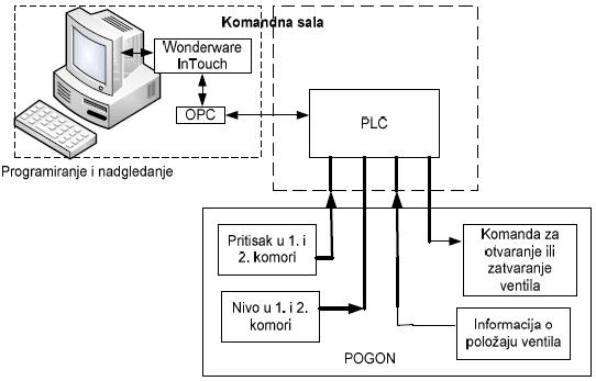 slika2_scada_fabrika_glinice_birac_upravljanje_vizualizacija_procesima_nagradna_igra_automatika.rs.jpg