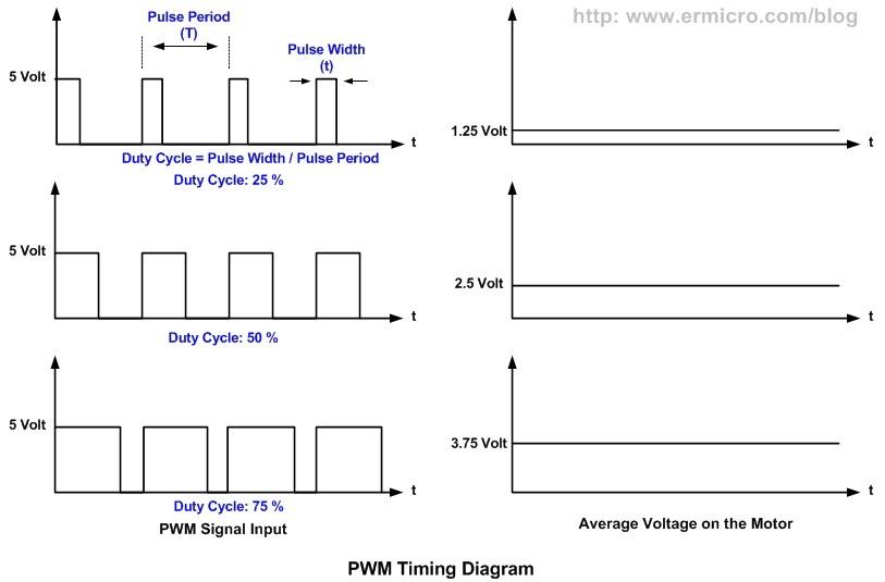 pwm signal__sevro_motor_vesti_dc_elektromotori_projekti_automatika.rs