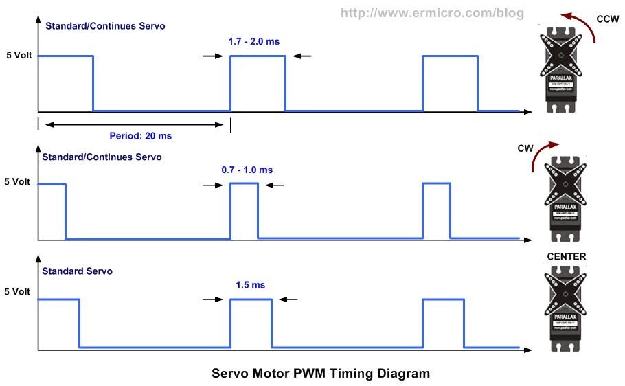 pwm signal_ispuna_sevro_motor_vesti_dc_elektromotori_projekti_automatika.rs
