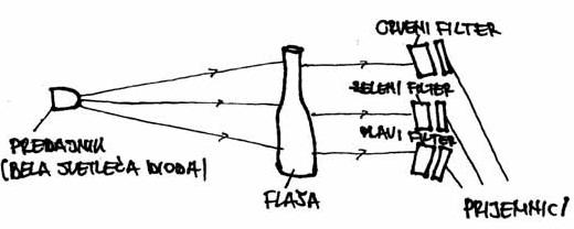 slika4 nacini za prepoznavanje boja staklenih flasa baza znanja senzori automatika.rs