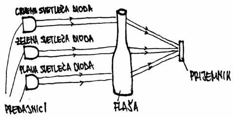 slika5 nacini za prepoznavanje boja staklenih flasa baza znanja senzori automatika.rs