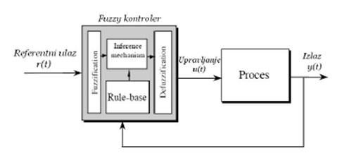 slika2 fuzzy_logic_teorija_upravljanja_fazi_logika_sau_automatika.rs