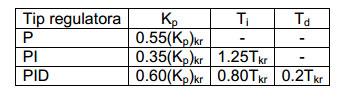 pid tabela Ziegler-Nichols metoda-automatika.rs