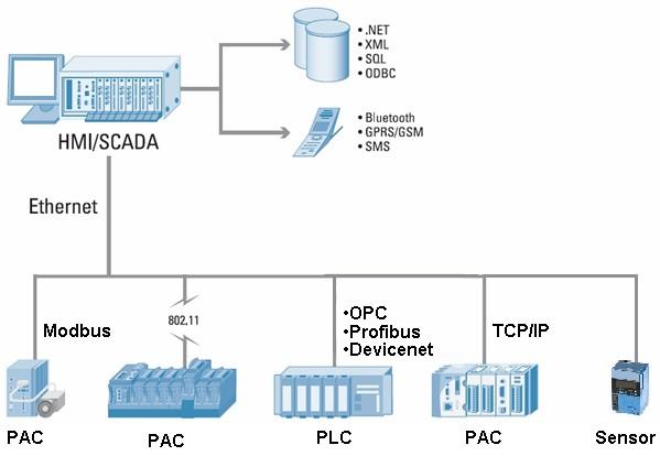 scada hmi sensori upravljanje procesima automatika.rs