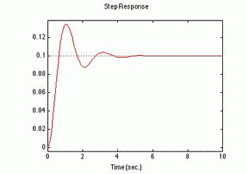 matlab odskocni odziv automatika rs