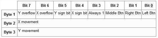 slika2 ocitavanje_pozicije_ps2_misa_pomocu_AVR_mikrokontrolera_elektronika_projekati_automatika.rs