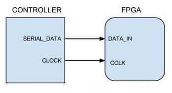 FPGA konfiguracija u slave rezimu ispravka automatika rs