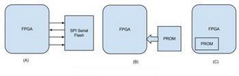 fpga konfiguracija u master rezimu ispravka automatike rs