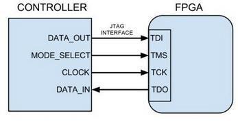 fpga konfiguracija u slave rezimu jtag ispravka automatika rs