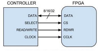 fpga konfiguracija u slave rezimu paralelni ispravka automatika rs